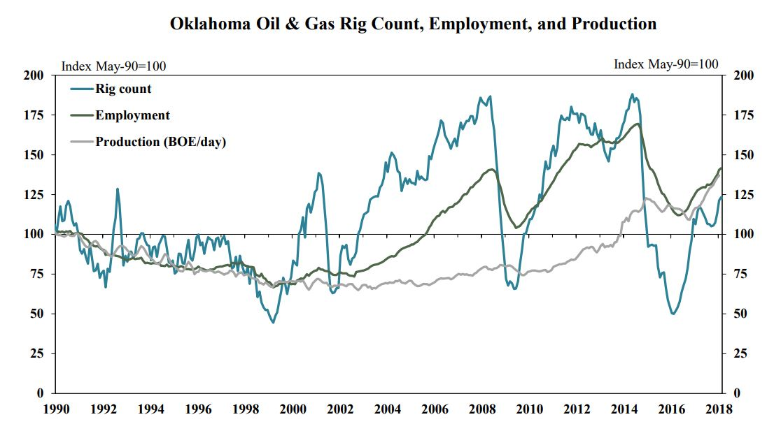 OK rig count_employment_production