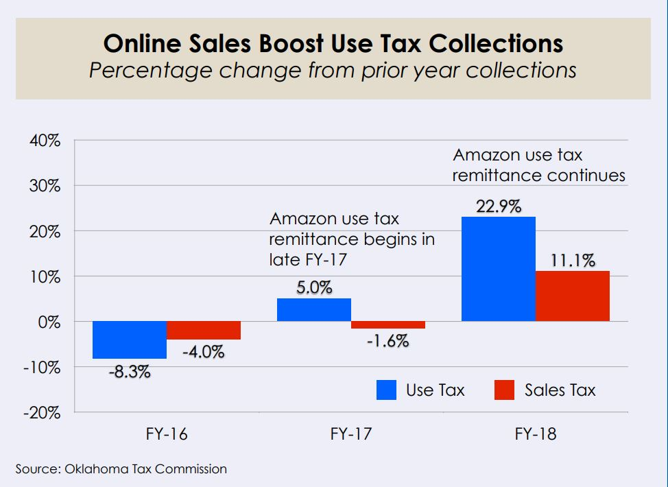 Online Sales Boost Use Tax Collections (% change from prior year collections)